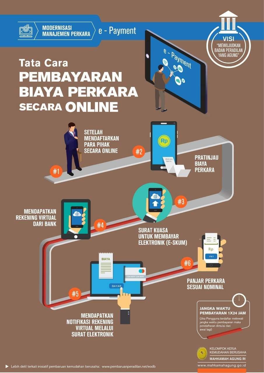 Tata-Cara-Pembayaran-Biaya-Perkara-Secara-Online